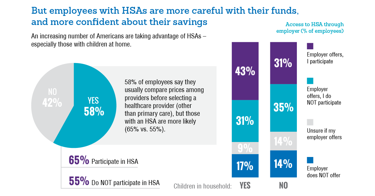 Employees with HSAs are more careful with their funds