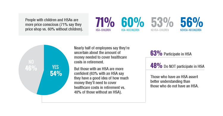 People with HSAs are more price conscious