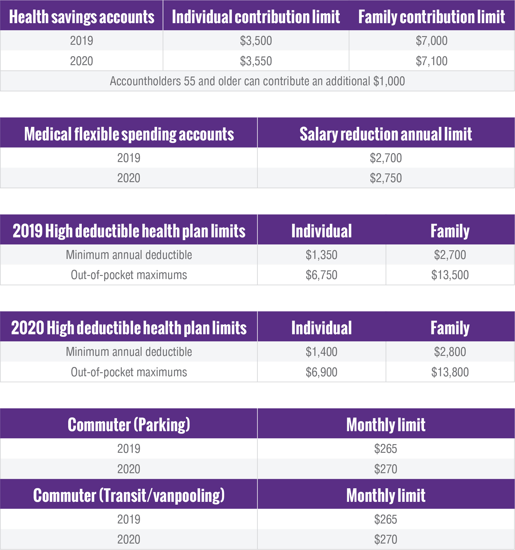 Health and other benefit accounts[1]